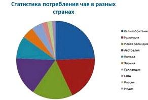 Статистика потребления чая в разных странах